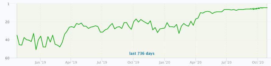 Myfinance gemiddelde posities in Google